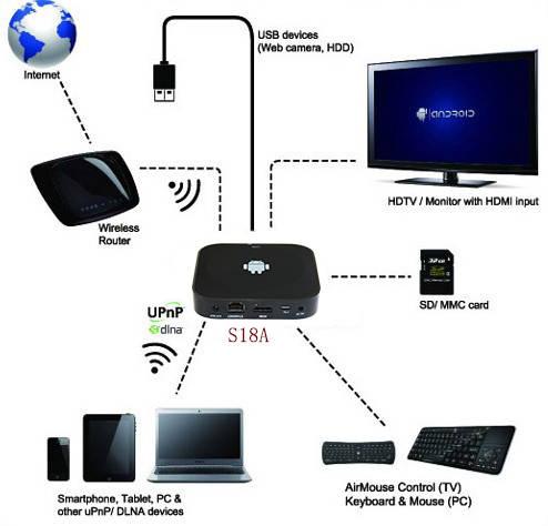 rk3188 quad google tv box mini pc cloud tv box hdd player